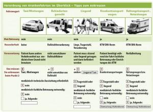 Verordnung von Krankenfahrten im Überblick - Tipps zum Ankreuzen | Quelle: AOK